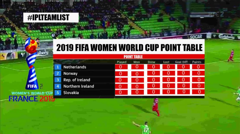 FIFA Women World Cup point table